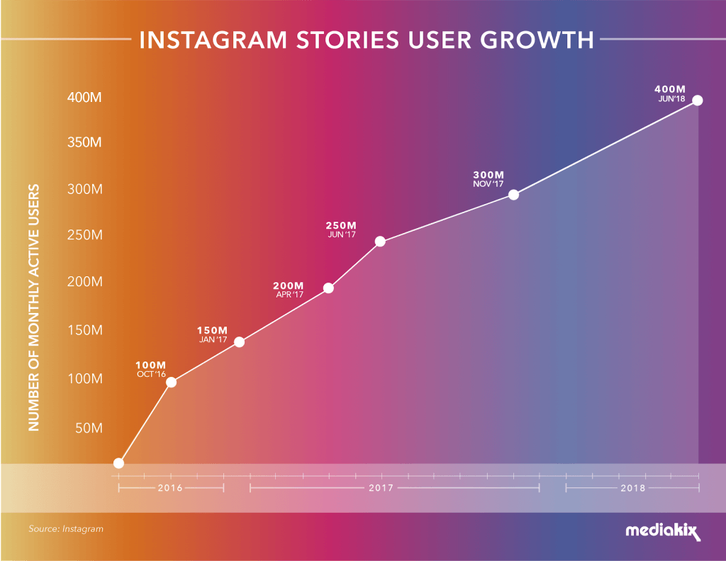 Instagram stories user growth chart
