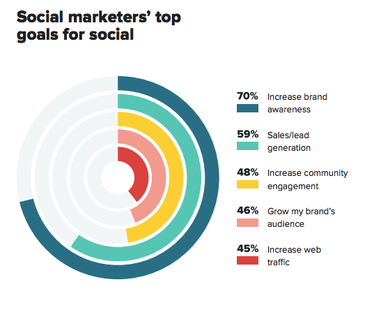 social marketers top goal