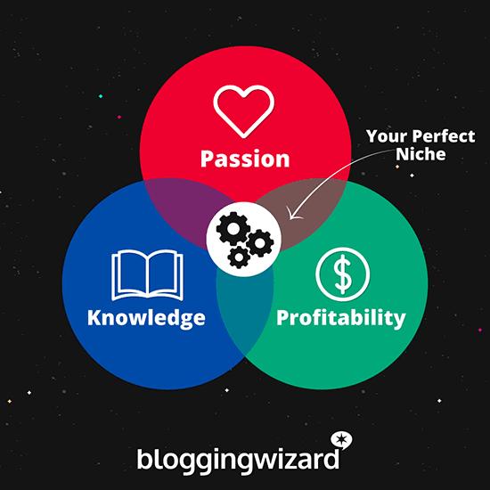blogging niche selection