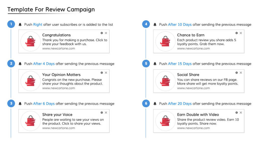Push Notification Template For Review Campaign