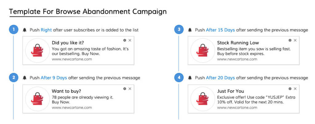 Push Notification Template For Browse Abandonment Campaign
