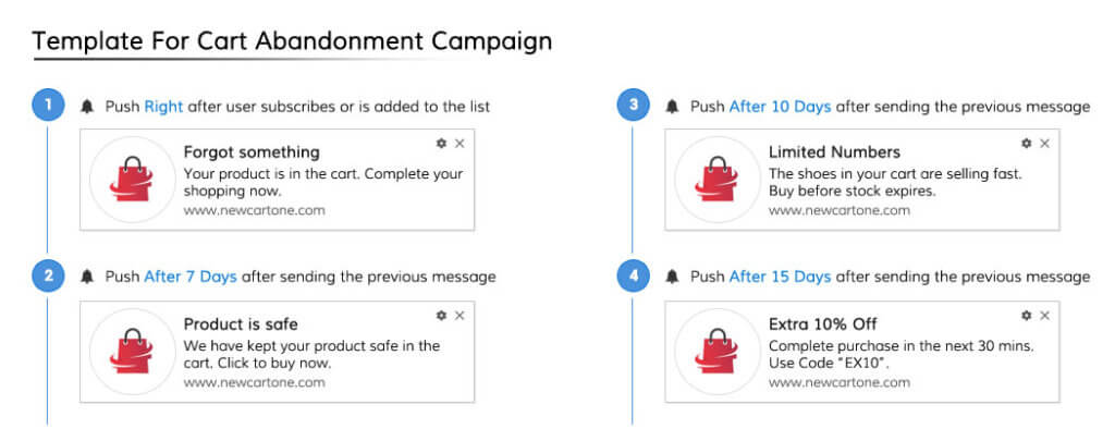Push Notification Template For Cart Abandonment Campaign