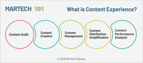 what is content experience