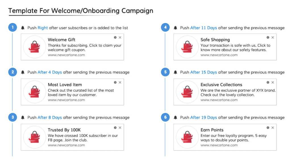 drip campaign onboarding template