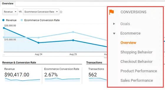 Ecommerce conversion analytics