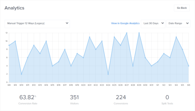 Campaign Analytics for OptinMonster