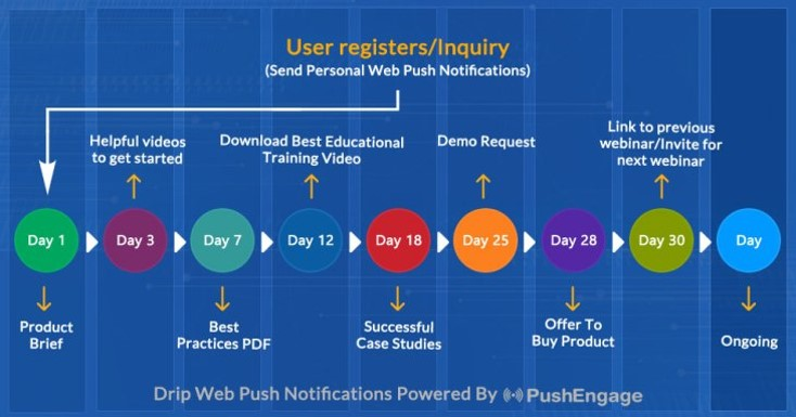 Drip push notification campaign example
