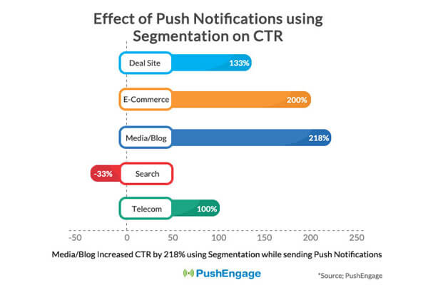 impact of segmentation on push notification CTR