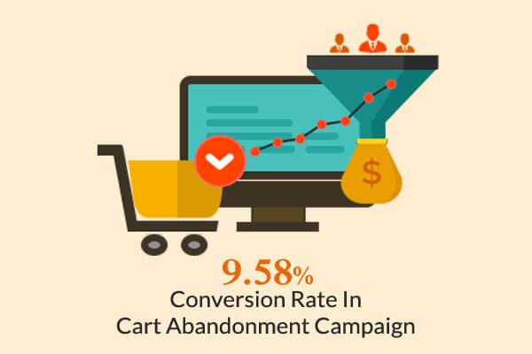 WickedWeasel e-commerce site cart abandonment campaign conversion rate